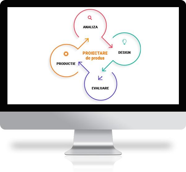 Electronic product development